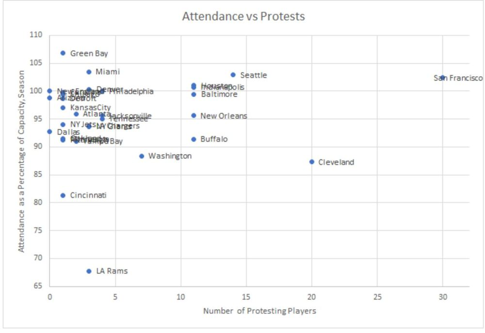 attendance vs protests