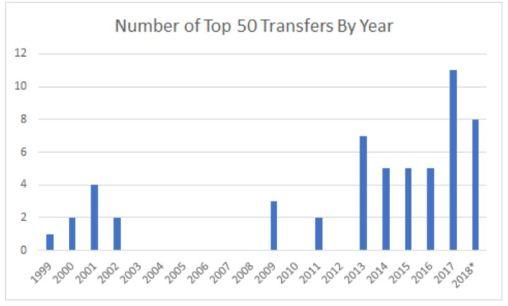 top 50 transfers