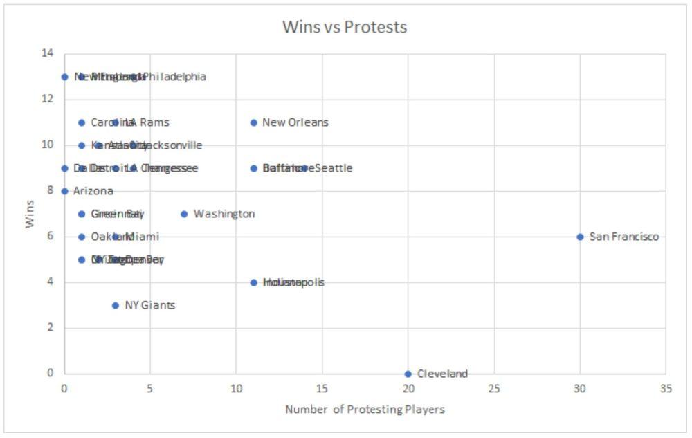 wins vs protests