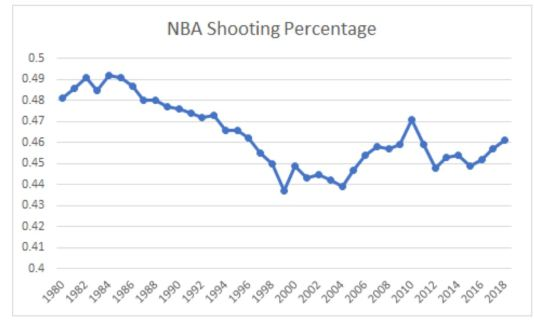 nba shooting percentage