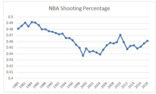 nba shooting percentage