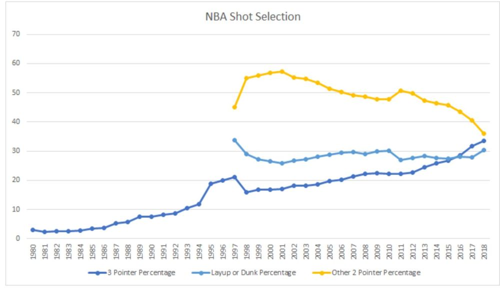 nba shot selection