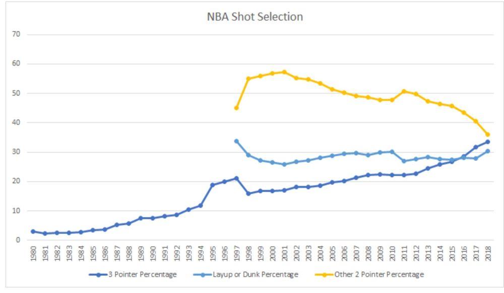 nba shot selection
